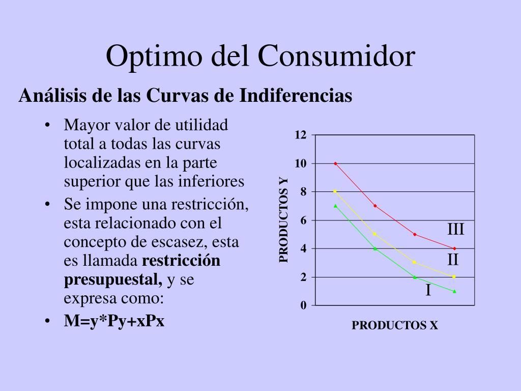 Optimo del consumidor