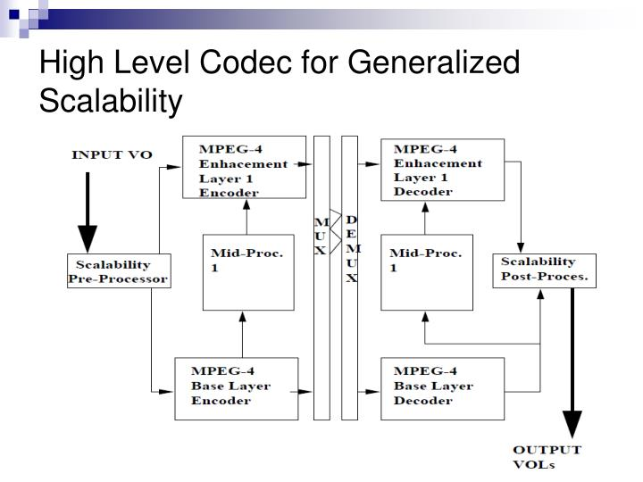 High Level Codec for Generalized Scalability