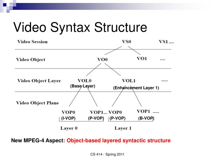 Video Syntax Structure