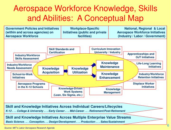 Aerospace Workforce Knowledge, Skills and Abilities:  A Conceptual Map