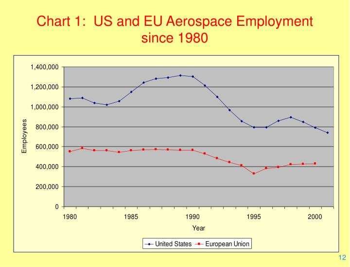 Chart 1:  US and EU Aerospace Employment since 1980