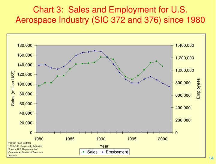 Chart 3:  Sales and Employment for U.S. Aerospace Industry (SIC 372 and 376) since 1980