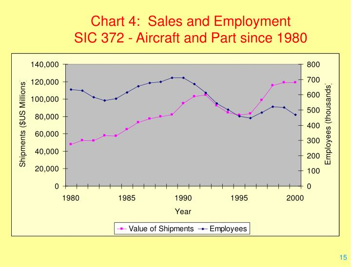 Chart 4:  Sales and Employment