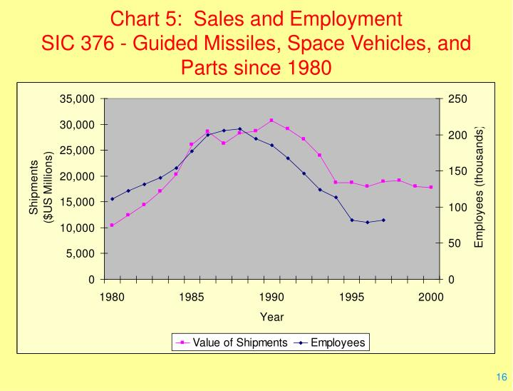 Chart 5:  Sales and Employment