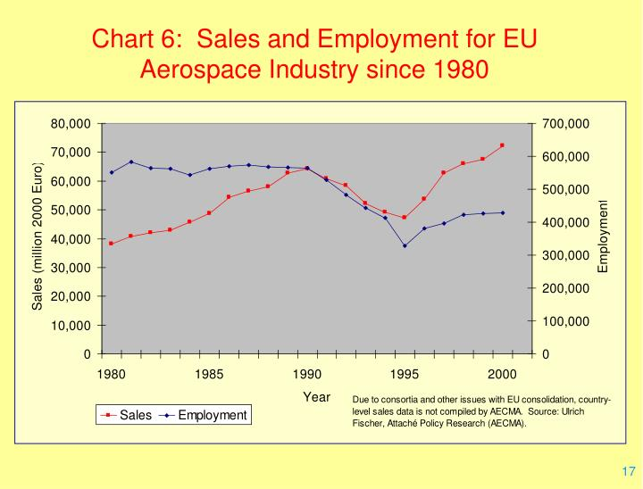 Chart 6:  Sales and Employment for EU Aerospace Industry since 1980