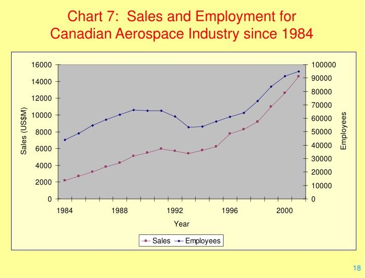 Chart 7:  Sales and Employment for