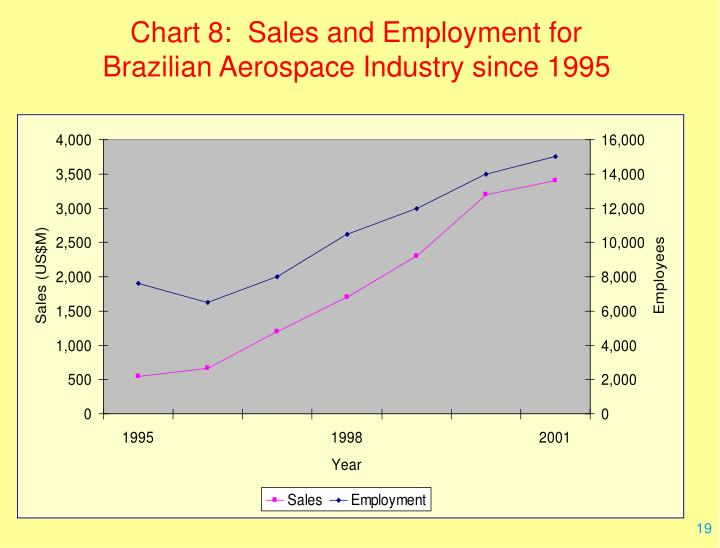 Chart 8:  Sales and Employment for Brazilian Aerospace Industry since 1995