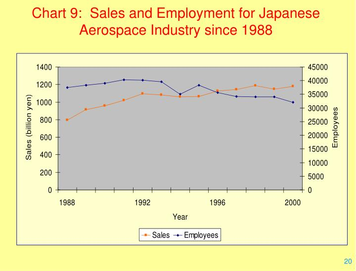 Chart 9:  Sales and Employment for Japanese Aerospace Industry since 1988