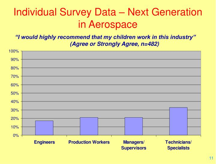 Individual Survey Data – Next Generation in Aerospace
