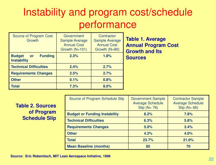 Instability and program cost/schedule performance
