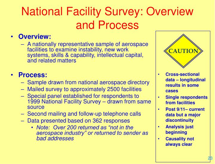 National Facility Survey: Overview and Process