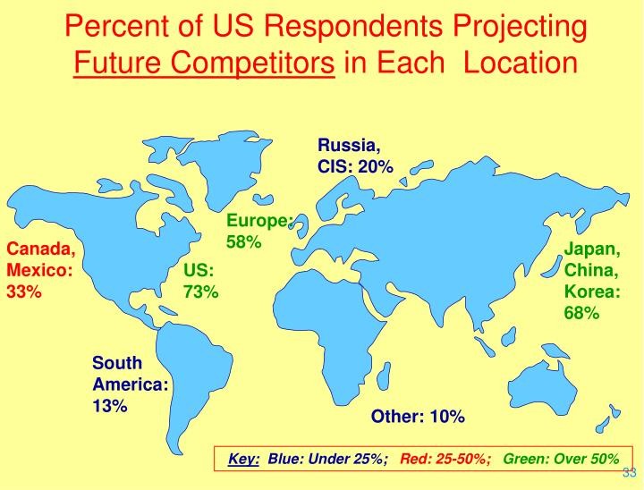Percent of US Respondents Projecting