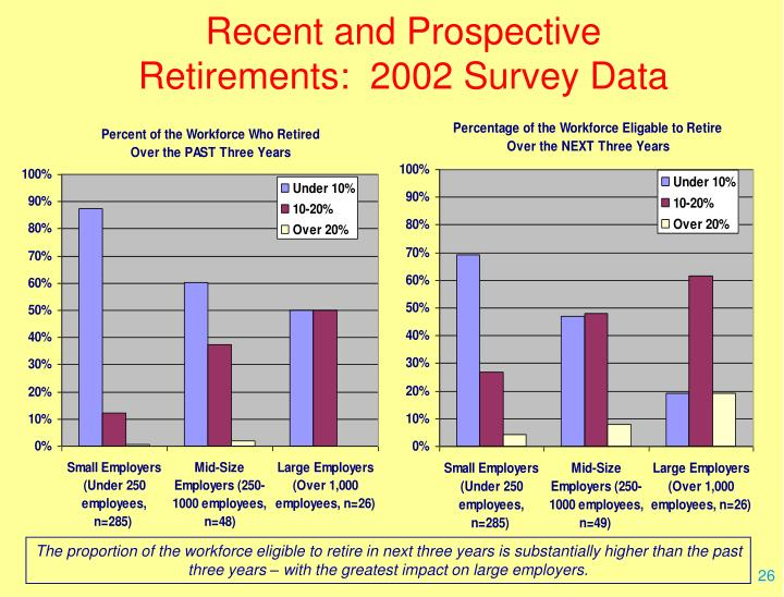 Recent and Prospective Retirements:  2002 Survey Data