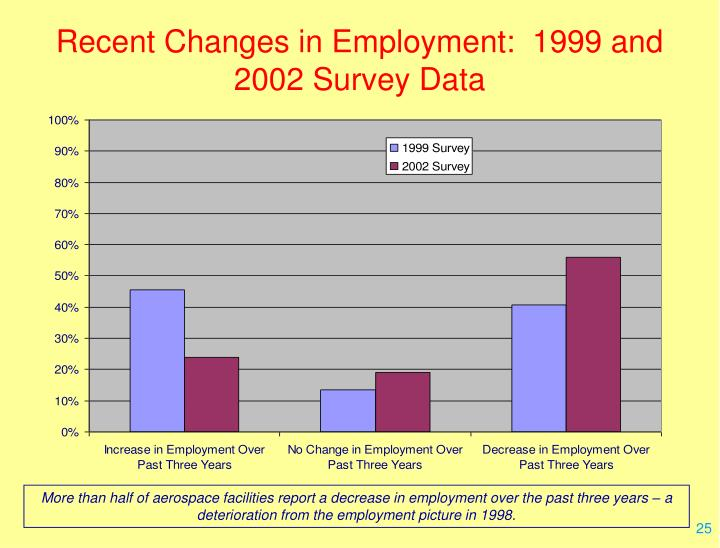 Recent Changes in Employment:  1999 and 2002 Survey Data