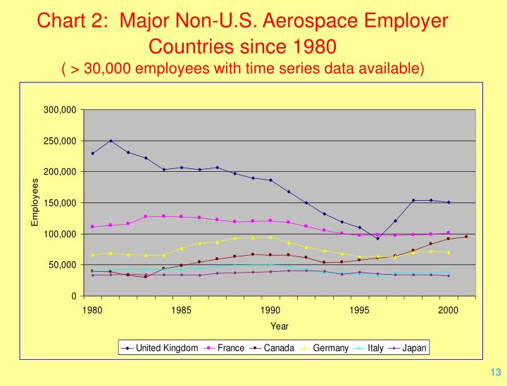 Chart 2:  Major Non-U.S. Aerospace Employer Countries since 1980
