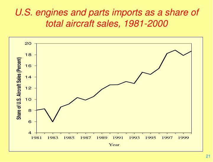 U.S. engines and parts imports as a share of total aircraft sales, 1981-2000