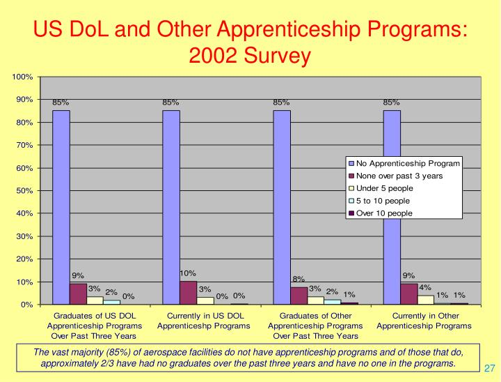 US DoL and Other Apprenticeship Programs:  2002 Survey
