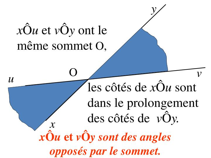 Angles oppos s par le sommet