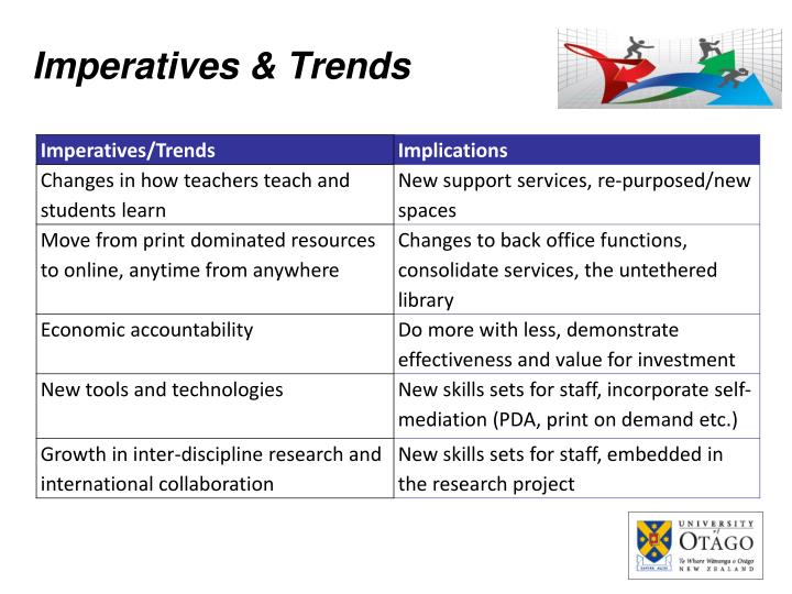 Imperatives & Trends