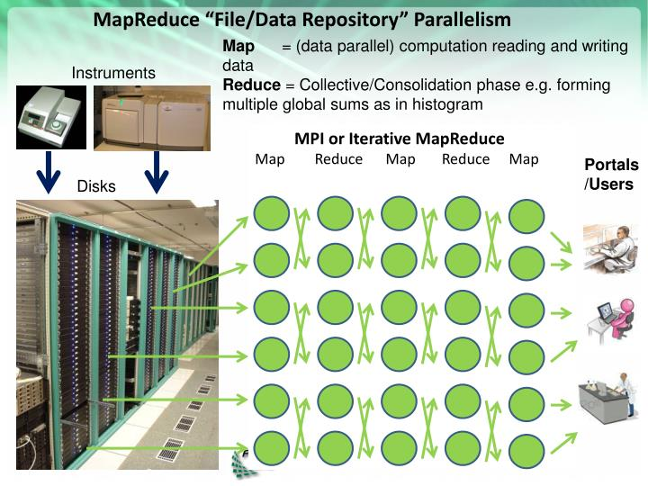 "MapReduce ""File/Data Repository"" Parallelism"