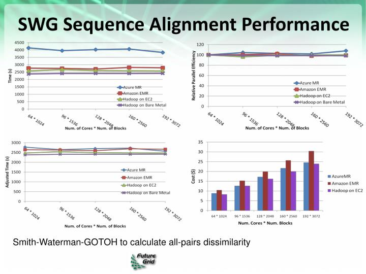SWG Sequence Alignment Performance