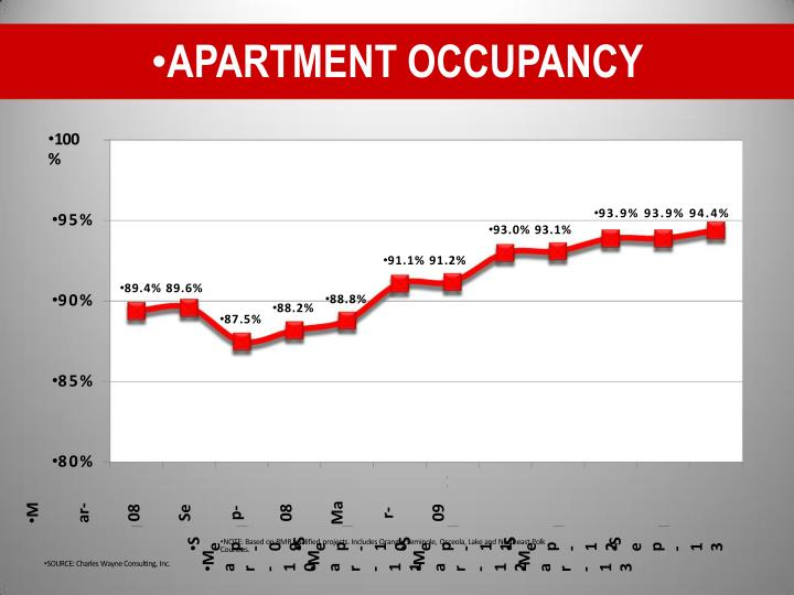 APARTMENT OCCUPANCY