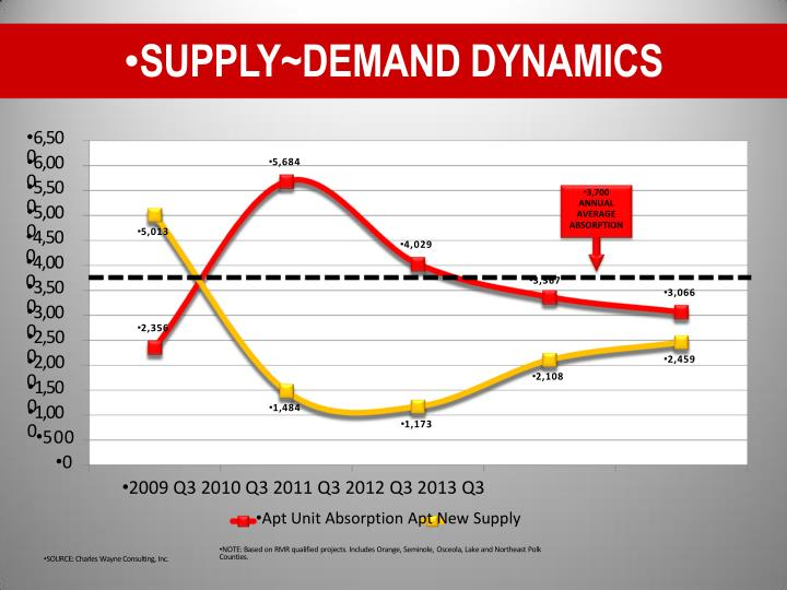 SUPPLY~DEMAND DYNAMICS