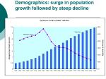 demographics surge in population growth followed by steep decline