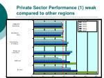 private sector performance 1 weak compared to other regions