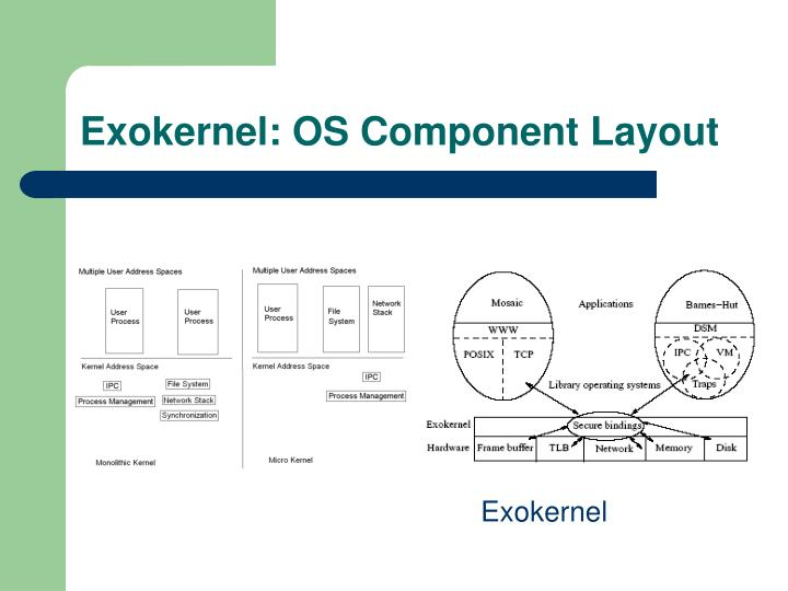 Exokernel: OS Component Layout