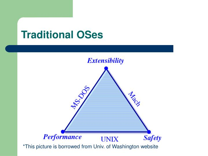 Traditional OSes
