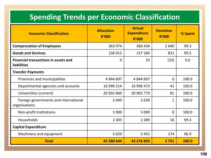 Spending Trends per Economic Classification