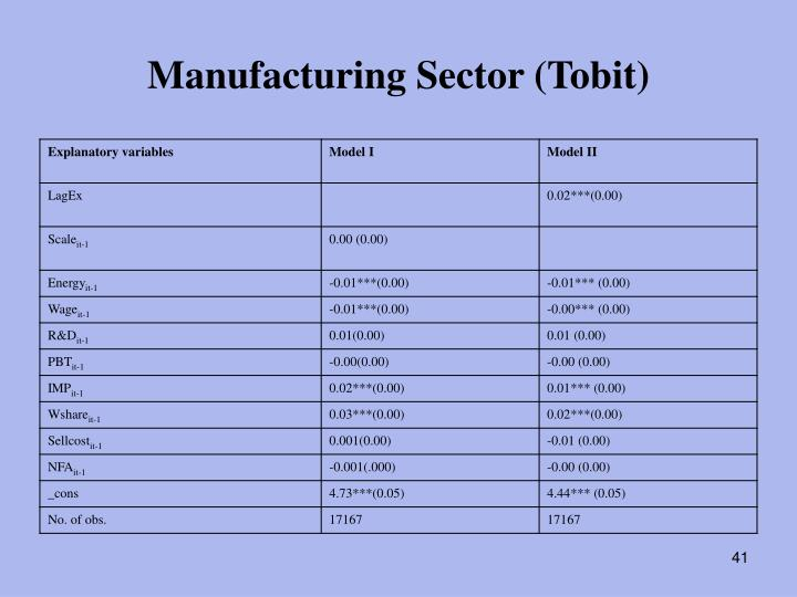 Manufacturing Sector (Tobit)