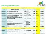 current property portfolio