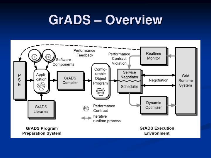 GrADS – Overview