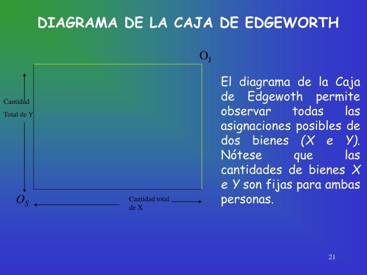 DIAGRAMA DE LA CAJA DE EDGEWORTH