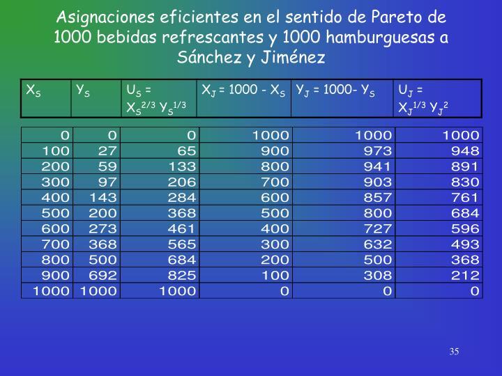 Asignaciones eficientes en el sentido de Pareto de 1000 bebidas refrescantes y 1000 hamburguesas a Sánchez y Jiménez
