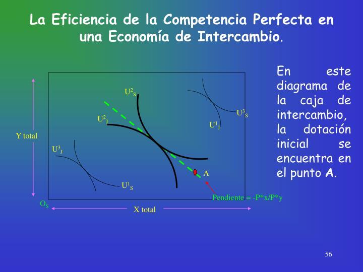 La Eficiencia de la Competencia Perfecta en una Economía de Intercambio