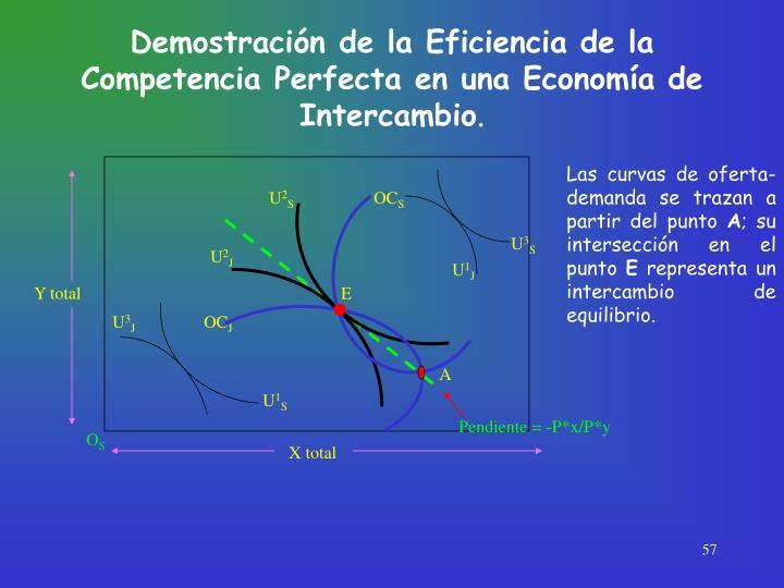 Demostración de la Eficiencia de la Competencia Perfecta en una Economía de Intercambio