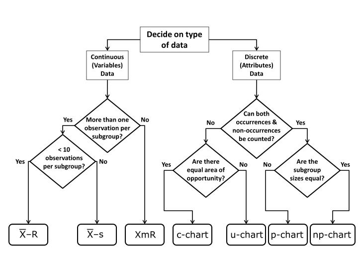 Decide on type of data