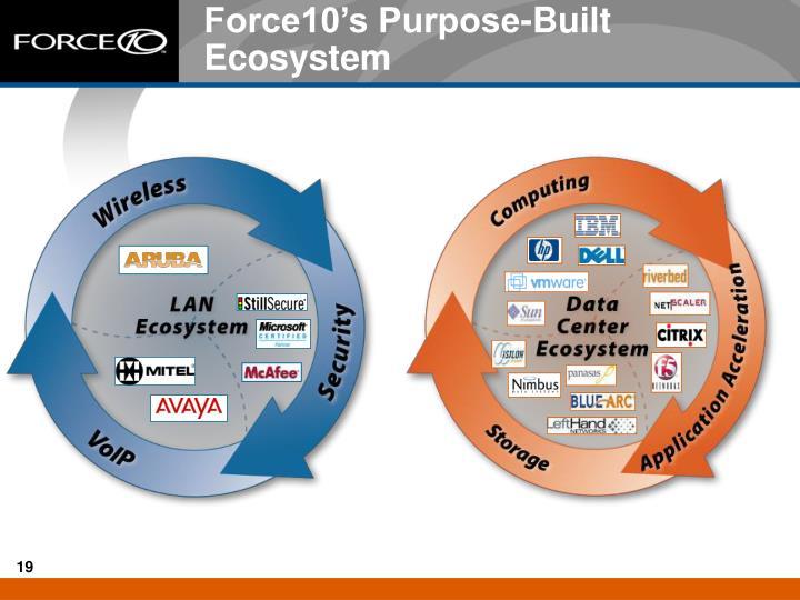 Force10's Purpose-Built Ecosystem