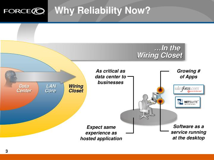 Why reliability now