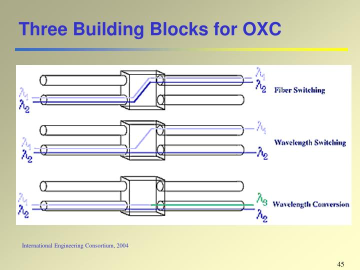 Three Building Blocks for OXC