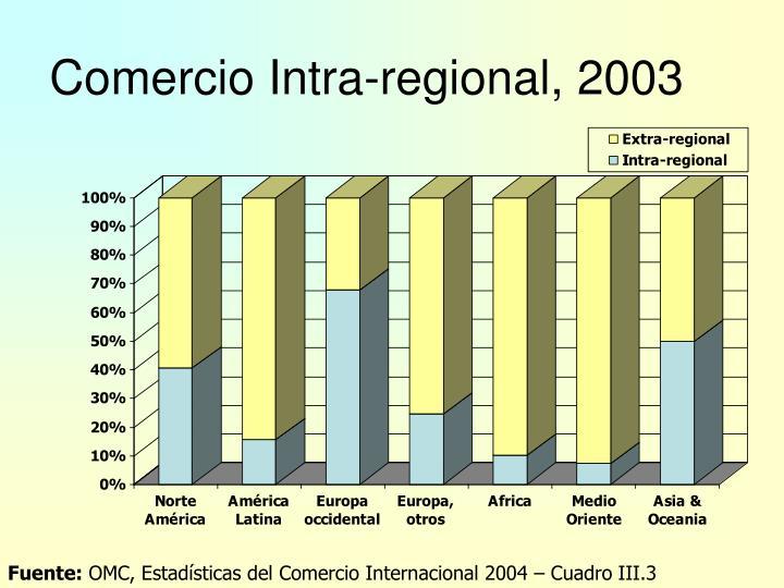 Comercio Intra-regional, 2003