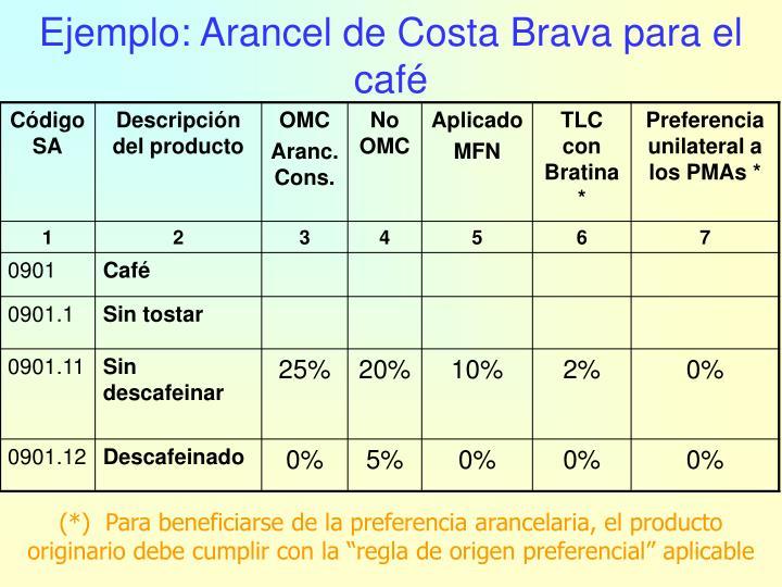 Ejemplo: Arancel de Costa Brava para el café
