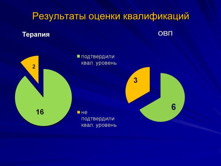 Результаты оценки квалификаций