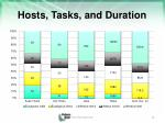 hosts tasks and duration