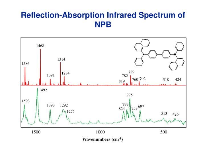 Reflection-Absorption Infrared Spectrum of NPB