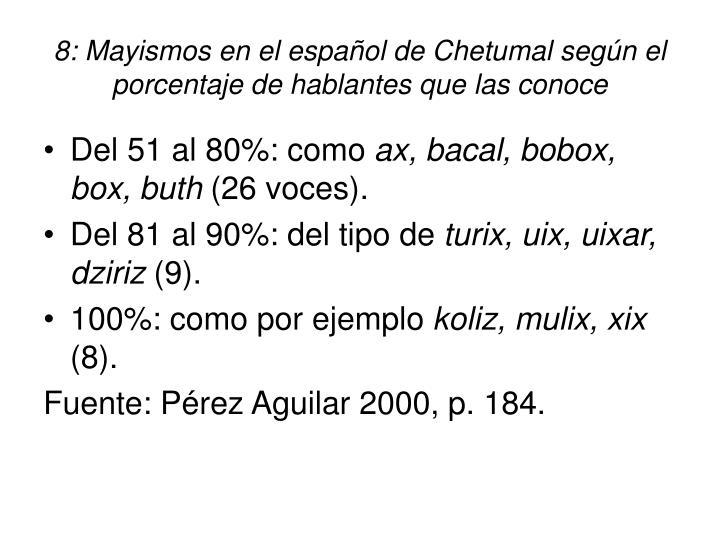8: Mayismos en el español de Chetumal según el  porcentaje de hablantes que las conoce