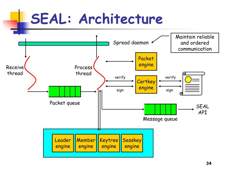 SEAL: Architecture